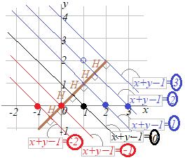 点 と 線 の 距離